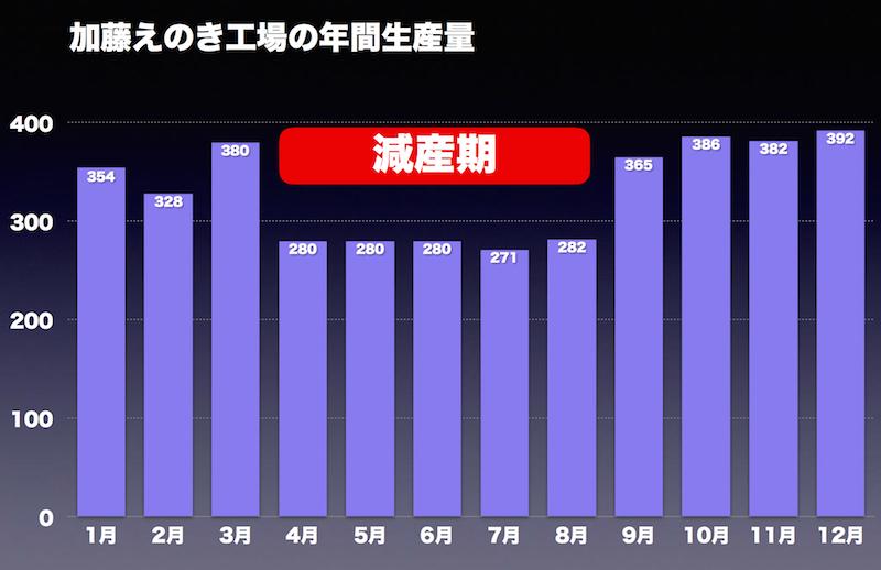 加藤えのき生産量グラフ
