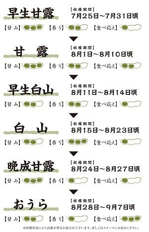 「鶴岡だだちゃ豆生産者組織連絡協議会」で認定される10品種のうち6品種 リレーの順番