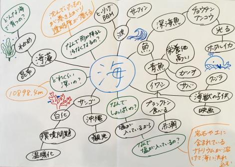 マインドマップ例