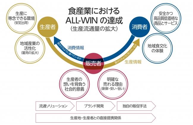食産業におけるALL-WINの達成の図