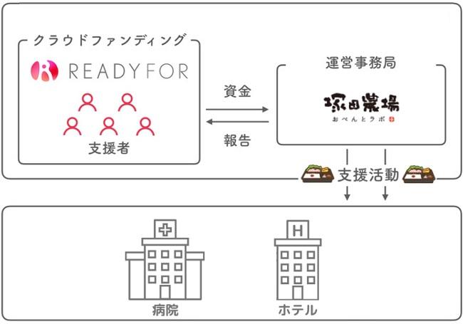 塚田農場プラスクラウドファンディング