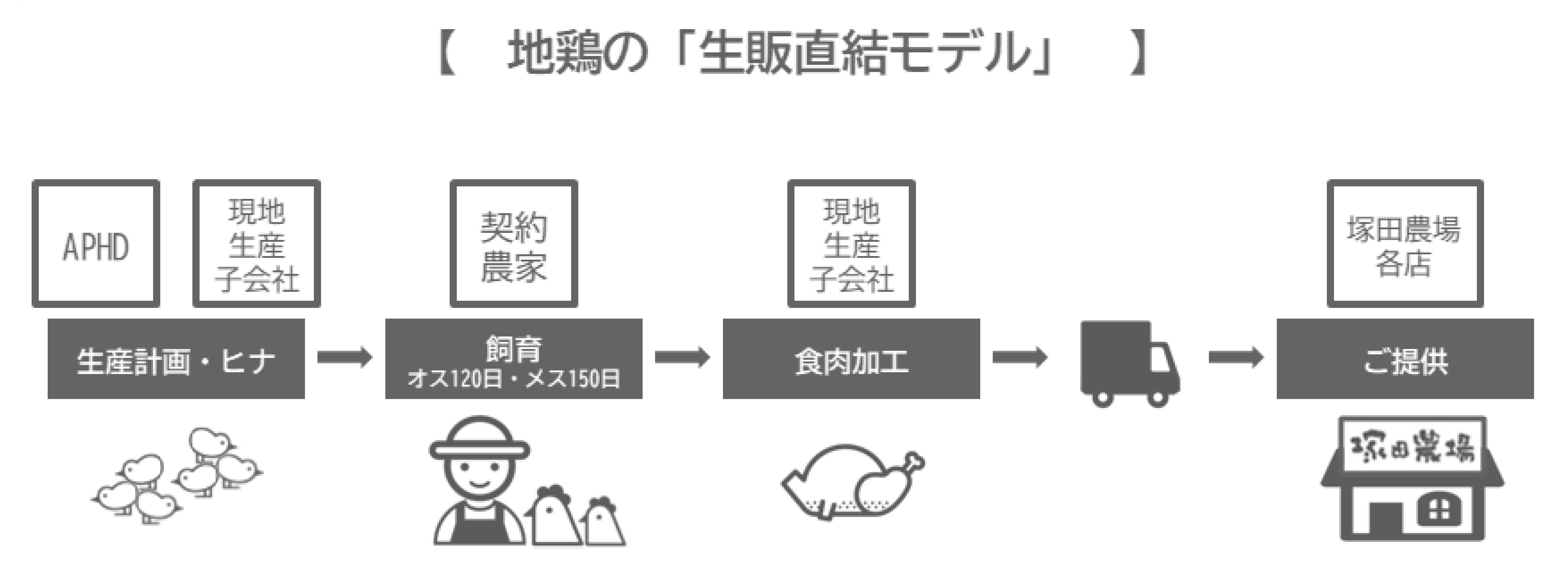 おうち塚田農場産直便
