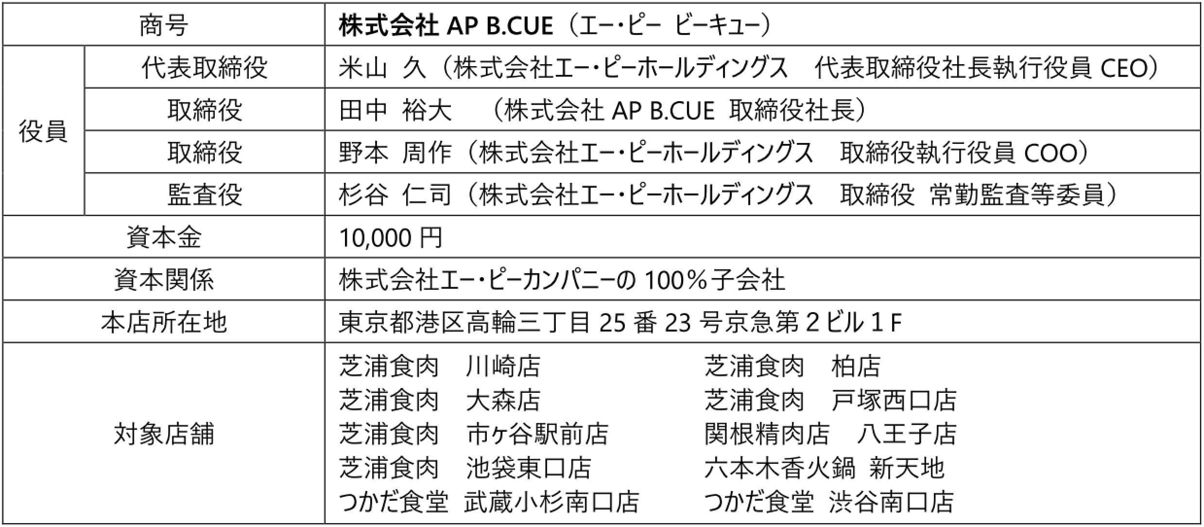 株式会社AP B.CUE