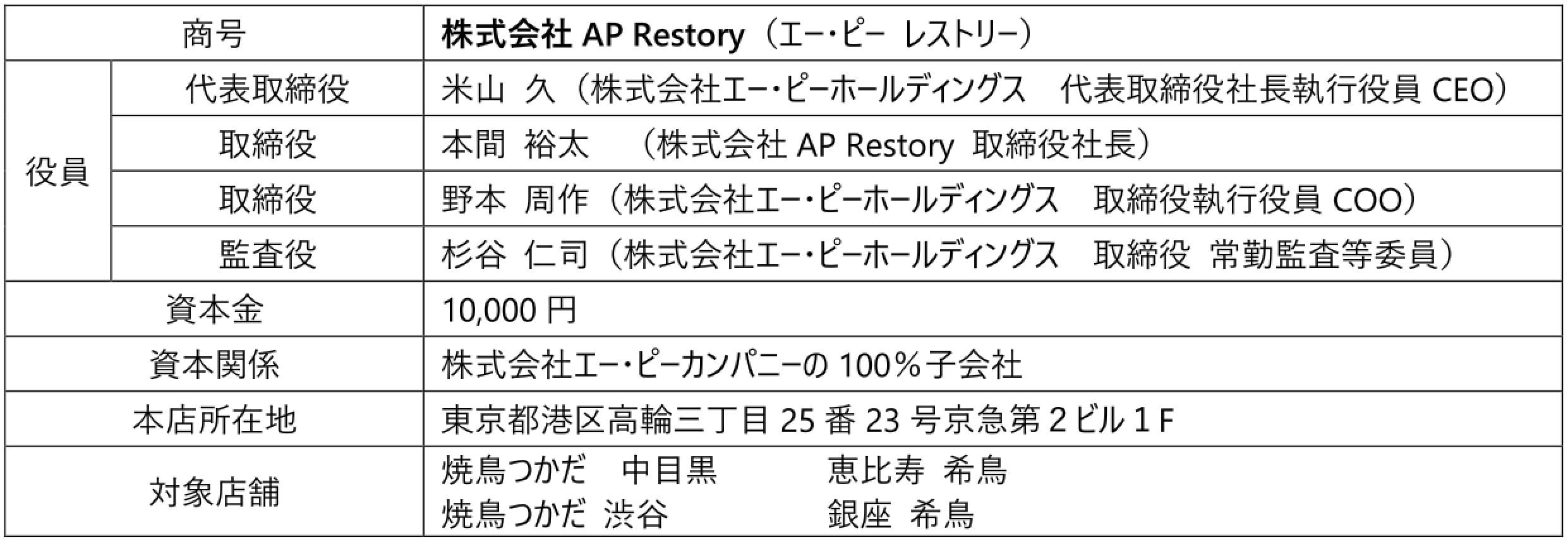 株式会社AP Restory